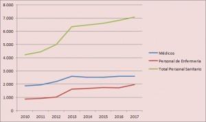 España tiene 134 centros de especialidades más y crece un 67% en personal