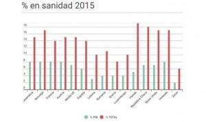 España tiene 17 países europeos por delante en inversión sanitaria pública