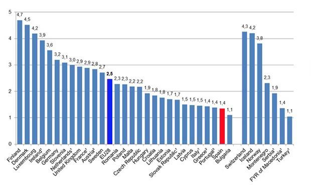 España tiene la peor ratio de enfermeras por médico de la zona euro