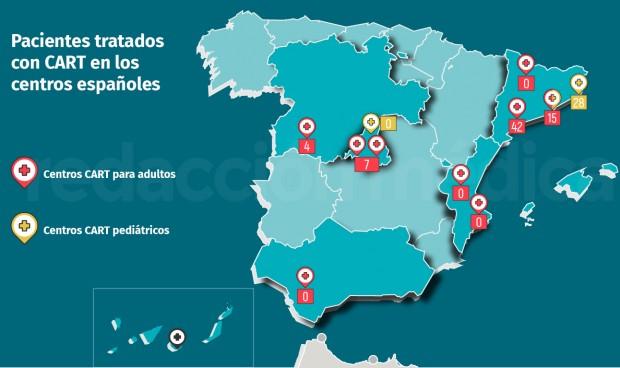 España ya ha tratado a un centenar de pacientes con terapias CART