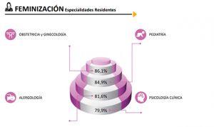 Estas son las especialidades MIR más feminizadas en la sanidad española