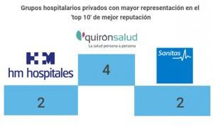 Estos son los 10 hospitales privados con mejor reputación de España