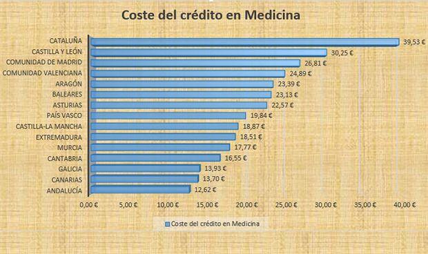 Estudiar Medicina en Cataluña es tres veces más caro que en Andalucía
