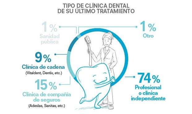 Experiencia en clínicas dentales: mejor en compañías de seguros que cadenas