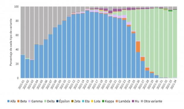 Extremadura, única CCAA con menos del 50% de casos de la variante Delta