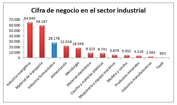 Filiales farmacéuticas en España: más sedes, trabajadores y negocio