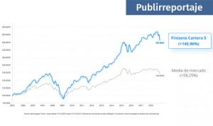 Finizens, la solución perfecta para invertir a largo plazo