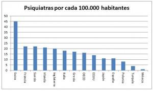 Francia dobla a España en número de psiquiatras por habitante
