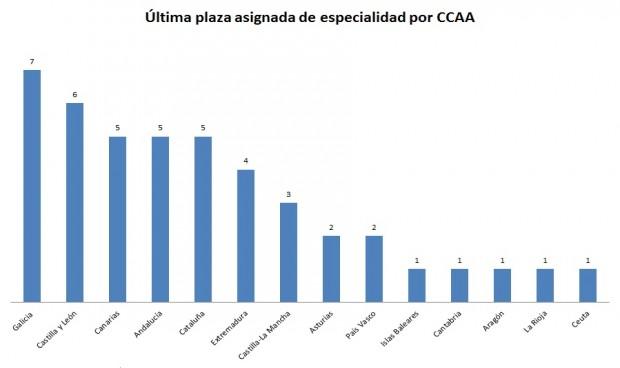 Galicia es la autonomía que 'cierra' más especialidades MIR