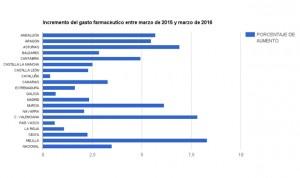 Gasto farmacéutico: nueva subida en marzo, un 3,48%