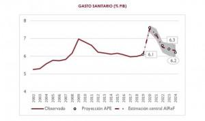 """""""Ligera"""" corrección al alza de la Airef a la previsión de gasto sanitario"""