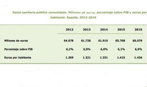 Gasto sanitario público: brecha de hasta 550 euros por habitante entre CCAA
