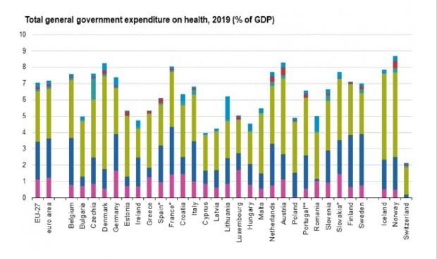 Gasto sanitario: 17 países de la Unión Europea invierten más que España