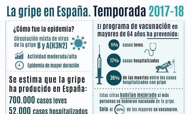 Gripe en España: casi 800.000 casos, 52.000 ingresados y 15.000 muertos