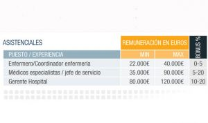 Hasta 40.000 euros de brecha salarial entre los gerentes de hospital