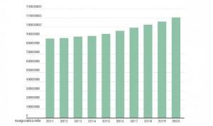Hito histórico del seguro de Salud, que supera los 11 millones de usuarios