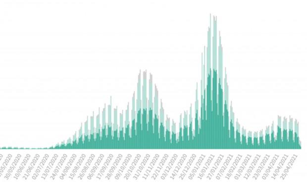 Covid: La incidencia cae 10 puntos (213) tras sumar 4.515 nuevos contagios