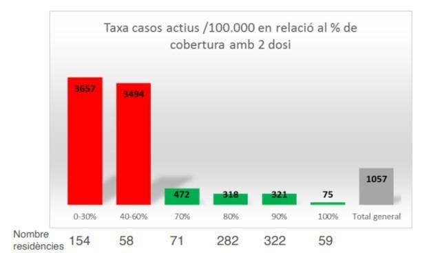 Inmunidad Covid: las residencias vacunadas reducen en un 83% sus contagios