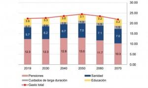 La inversión pública en Sanidad no llegará al 7% del PIB hasta el año 2050