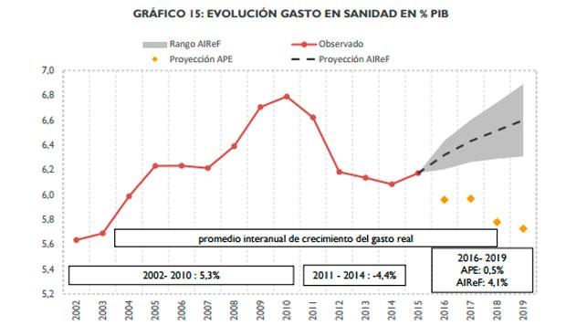 """La Airef ve """"poco probable"""" cumplir el gasto sanitario prometido hasta 2019"""