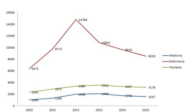 La alta temporalidad 'mancha' el mejor dato anual de paro médico desde 2011