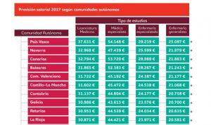 La brecha salarial entre médicos supera los 14.000 euros según la CCAA