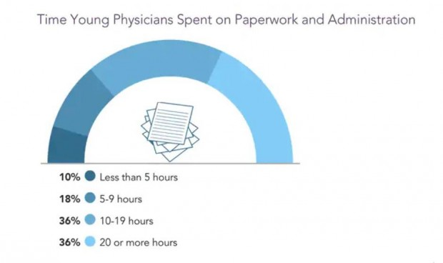 La burocracia roba más de 10 horas semanales al 75% de médicos jóvenes