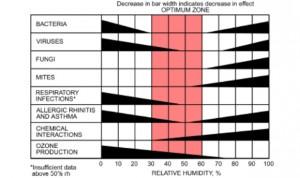 La climatización adecuada en hospitales reduce el impacto del coronavirus