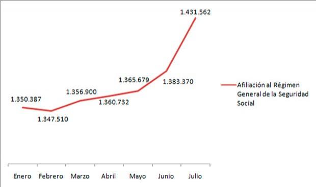 La contratación de sanitarios registra en julio su pico más alto desde 2012