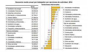 La crisis se come 1.200 euros del salario anual de los sanitarios