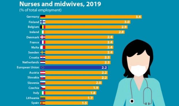 La Enfermería tiene el doble de músculo laboral en Alemania que en España