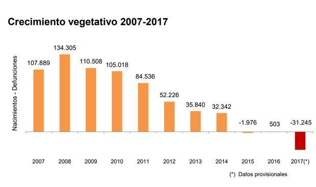 La España con menos nacidos del siglo marca su máximo histórico de muertes