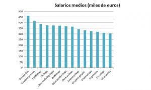 La eterna duda: ¿en qué especialidad médica se puede ganar más dinero?