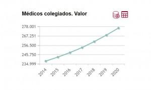 La evolución de médicos colegiados en España, 'ajena' a la pandemia Covid