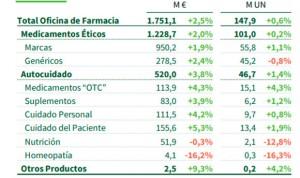 La facturación en las farmacias crece un 2,5% hasta los 1.751 millones