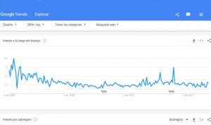 La homeopatía pierde interés: se busca en Google la mitad que hace 3 años