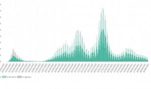 La incidencia Covid baja a 92 en un fin de semana con 7.209 nuevos casos