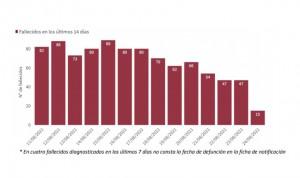 La incidencia Covid baja de los 300 en España con 10.781 nuevos casos