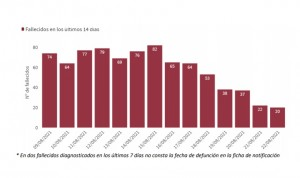 La incidencia Covid cae hasta 317 tras un fin de semana con 201 muertes
