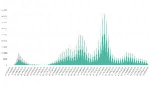 La incidencia Covid se estanca en 92 puntos tras sumar 4.040 contagios más
