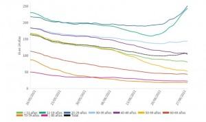 La incidencia Covid sube 1.161% pero es 5 veces menos letal que hace 1 año