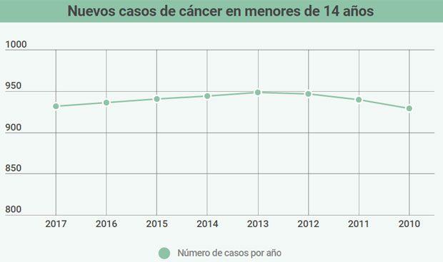 La incidencia del cáncer infantil registra su cifra más baja desde 2010