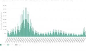 La incidencia en España se eleva a 225, con 14.137 nuevos casos de Covid