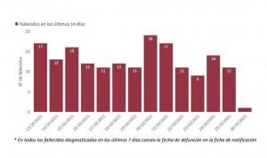 La incidencia sube 3 puntos y España roza el riesgo medio de contagio