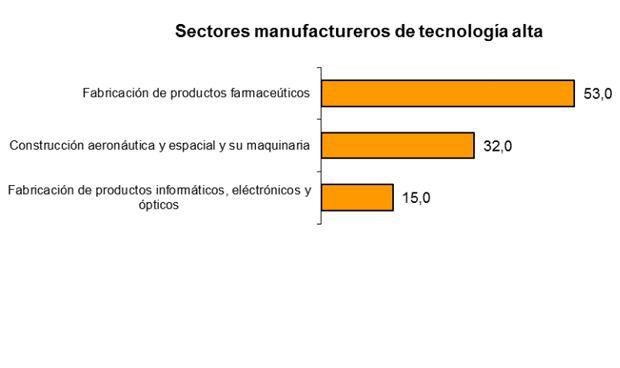 La industria farmacéutica factura el 53% del negocio de Alta Tecnología