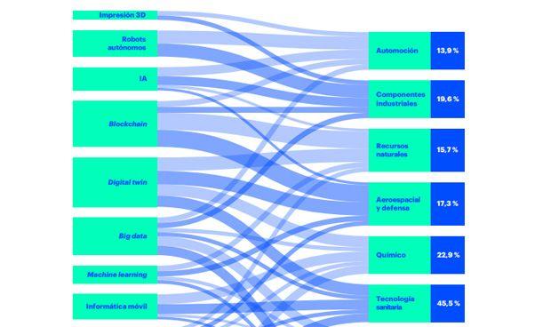 La industria sanitaria, líder en aprovechamiento de las nuevas tecnologías