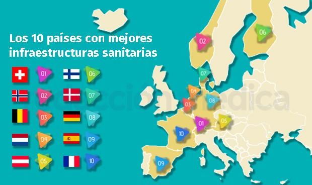 La infraestructura sanitaria de España, la novena más competitiva del mundo