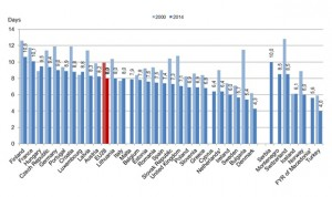 El ingreso hospitalario medio en España dura 7 días, 2 menos que en el 2000