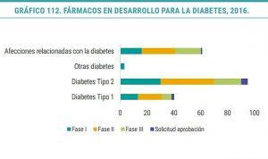 La innovación en diabetes ha reducido la mortalidad un 30% este siglo