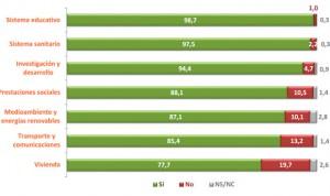 La inversión en el SNS se queda corta para el 98% de los universitarios